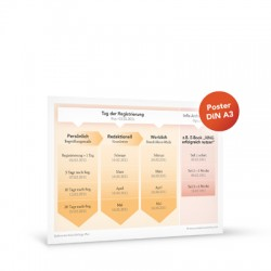 PreSales Marketing Grafik Mail Abfolge A3